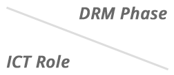 DRM Phases and ICT Roles
